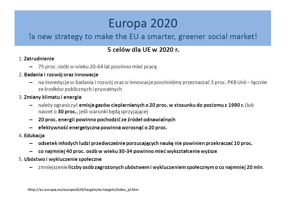 Europa 2020 7 inicjatyw przewodnich Inteligentny wzrost gospodarczy Europejska agenda cyfrowa Unia innowacji Mobilna młodzież Trwały wzrost gospodarczy Europa efektywnie korzystająca z zasobów Polityka przemysłowa w erze globalizacji Wzrost gospodarczy sprzyjający włączeniu społecznemu Program na rzecz nowych umiejętności i zatrudnienia Europejski program walki z ubóstwem