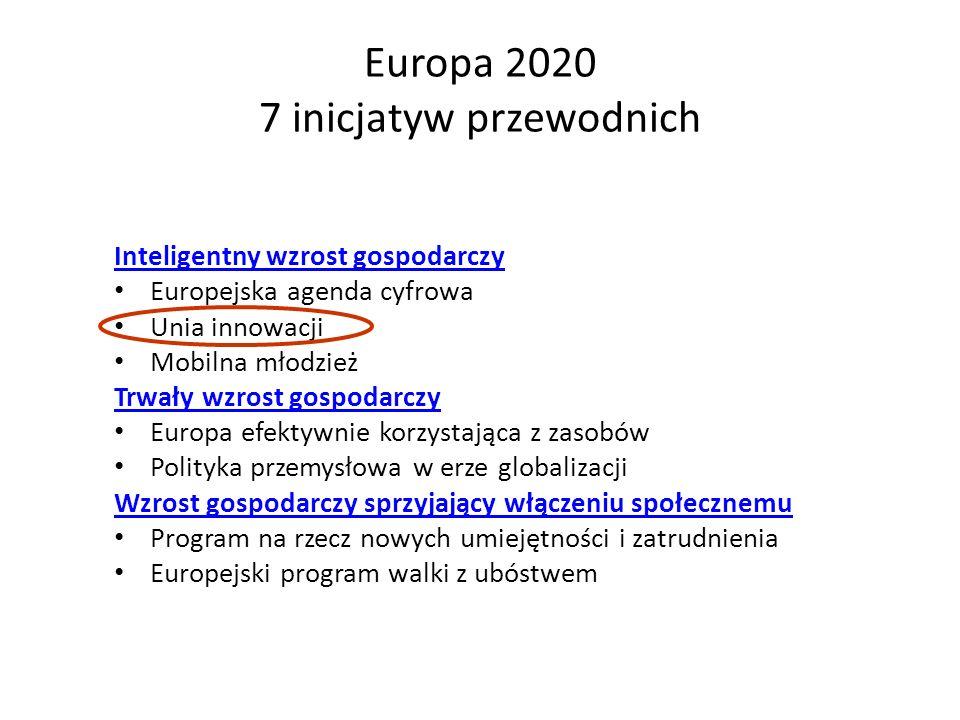 Wyzwania społeczne planowany budżet (w mld EUR) 1.Zdrowie, zmiany demograficzne i dobrostan8 2.