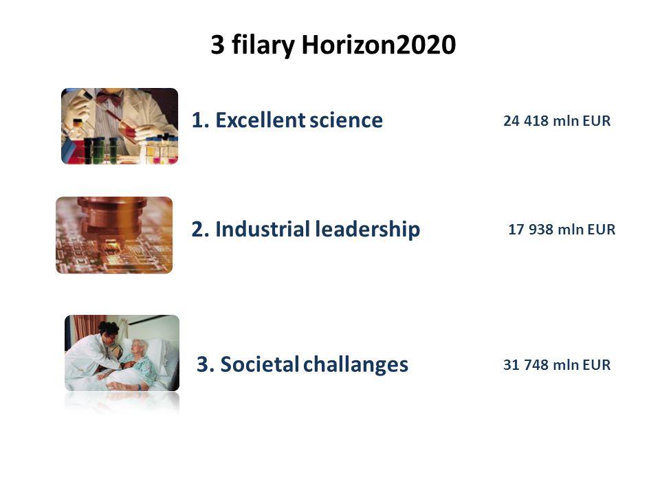 Budżet 2007-2013 (mld ) HORIZON2020 2014-2020 7.