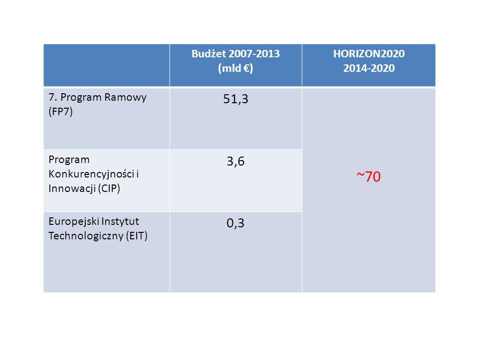 Zwiększenie udziału MŚP Założenia Horizon 2020: 15% (20%) budżetu przeznaczonego na Wyzwania społeczne oraz Wiodącą pozycję w przemyśle ma trafić do MŚP; Uproszczenia administracyjne, punkty kompleksowej obsługi MŚP (Enterprise Europe Network); Nowy instrument MŚP; Wparcie dla MŚP intensywnie korzystających z badań naukowych, Instrumenty finansowe – instrumenty kapitałowe i dłużne.