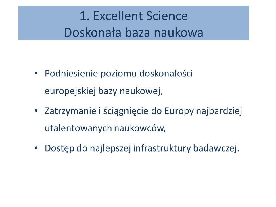 Doskonała baza naukowa planowany budżet (w mld EUR) Europejska Rada Badań13,27 Technologie FET3,1 Akcje Marie Skłodowskiej-Curie5,6 Infrastruktury badawcze2,5