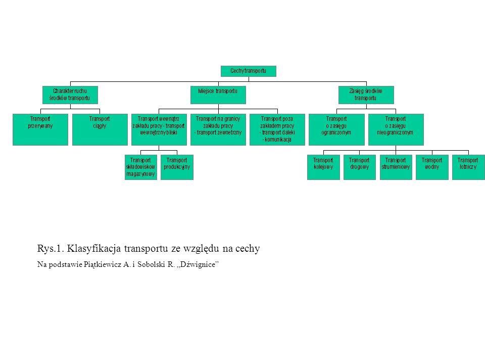 Rys.1. Klasyfikacja transportu ze względu na cechy Na podstawie Piątkiewicz A. i Sobolski R. Dźwignice