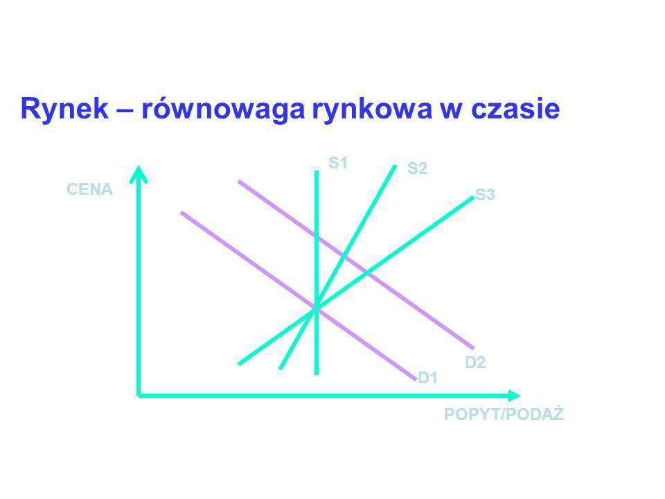 Rynek – równowaga rynkowa D2 POPYT/PODAŻ CENA S2 D1 S1