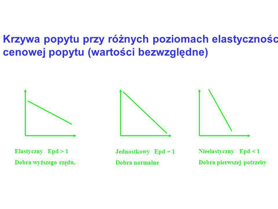 Krzywa popytu przy różnych poziomach elastyczności cenowej popytu (wartości bezwzględne). Sztywny Epd = 0 Dobra o fundamentalnym znaczeniu np. leki, D