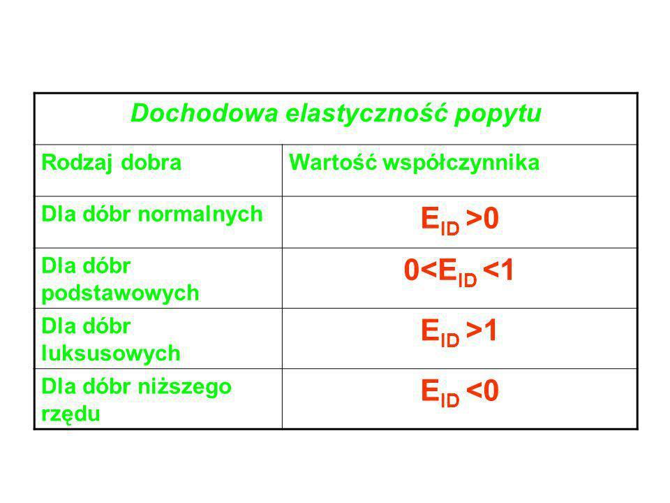 Cenowa elastyczność popytu Rodzaj popytuWartość współczynnika Popyt elastyczny E PD >1 Popyt nieelastyczny 0<E PD <1 Popyt jednostkowy E PD =1 Popyt d