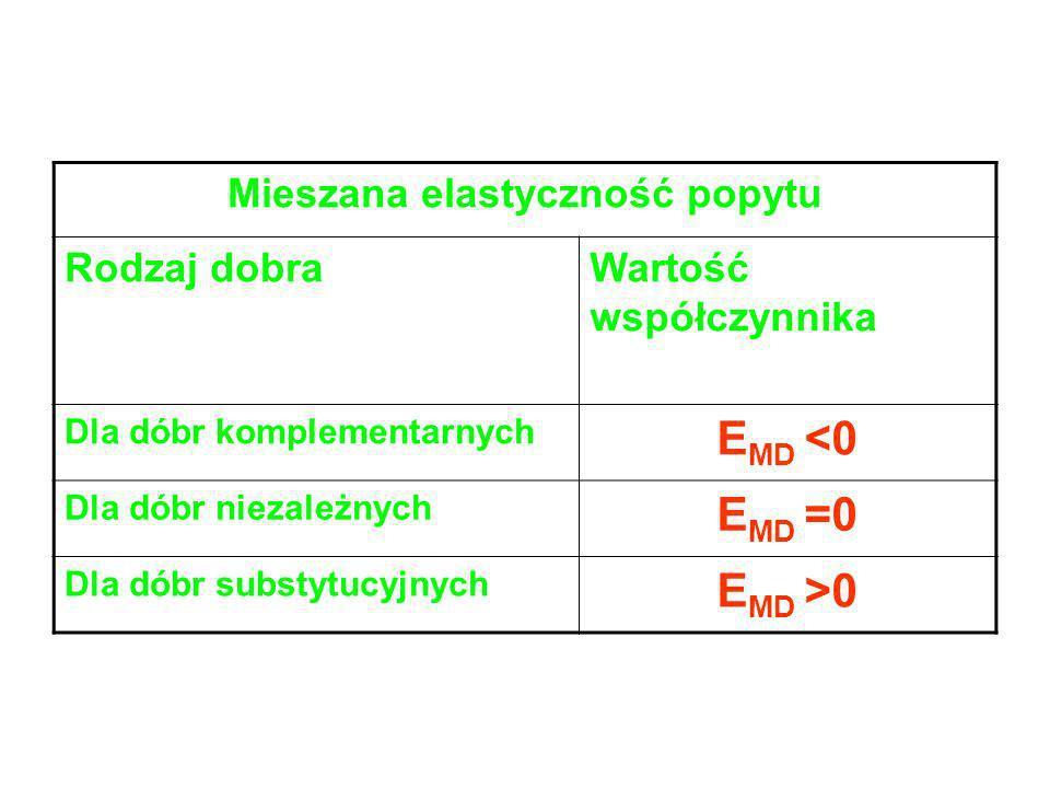 Dochodowa elastyczność popytu Rodzaj dobraWartość współczynnika Dla dóbr normalnych E ID >0 Dla dóbr podstawowych 0<E ID <1 Dla dóbr luksusowych E ID