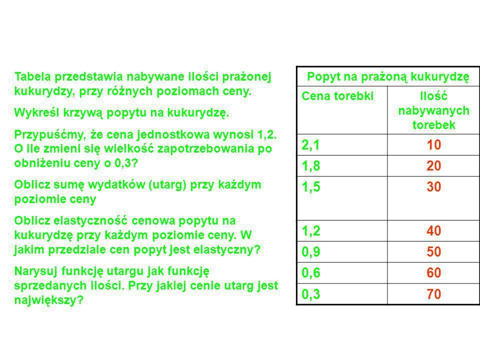 Mieszana elastyczność popytu Rodzaj dobraWartość współczynnika Dla dóbr komplementarnych E MD <0 Dla dóbr niezależnych E MD =0 Dla dóbr substytucyjnyc