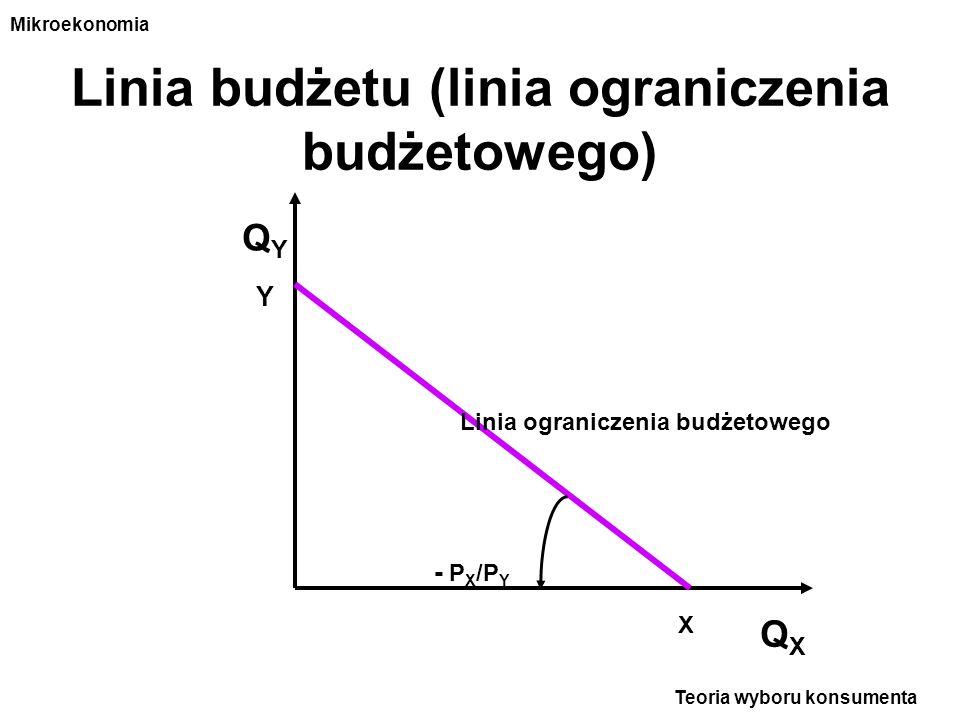 Linia budżetu (linia ograniczenia budżetowego) Teoria wyboru konsumenta Mikroekonomia Linia ograniczenia budżetowego - P X /P Y QYQY QXQX X Y