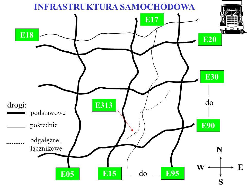 INFRASTRUKTURA SAMOCHODOWA E20 do E30 E90 E15 E05 E95 S N W E do E18 E17 E313 drogi: podstawowe pośrednie odgałęźne, łącznikowe