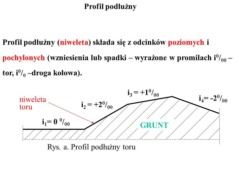 Profil podłużny Profil podłużny (niweleta) składa się z odcinków poziomych i pochylonych (wzniesienia lub spadki – wyrażone w promilach i 0 / 00 – tor, i 0 / 0 –droga kołowa).