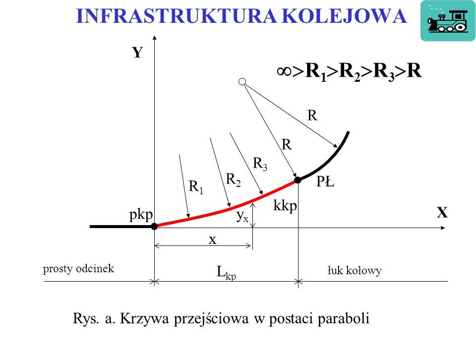 INFRASTRUKTURA KOLEJOWA Rys.a.
