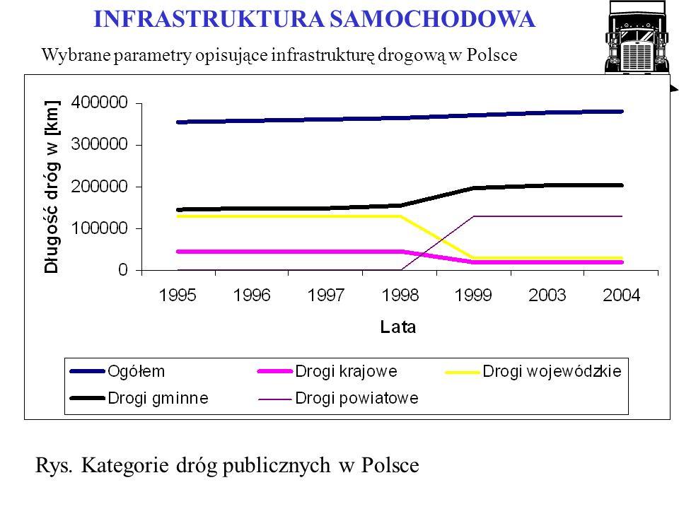 Rys. Kategorie dróg publicznych w Polsce Wybrane parametry opisujące infrastrukturę drogową w Polsce