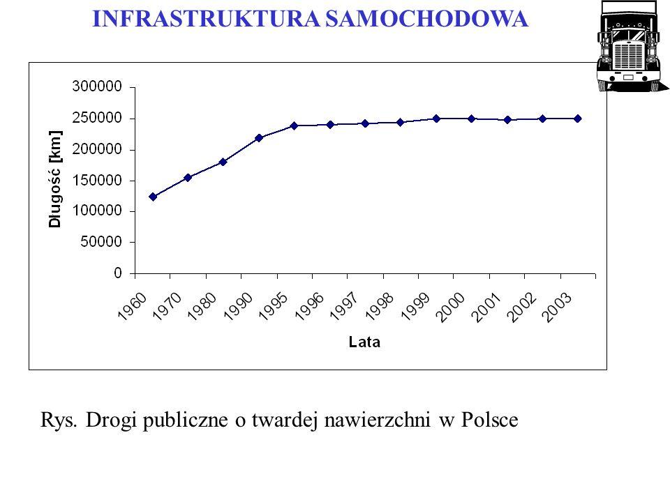 Rys. Drogi publiczne o twardej nawierzchni w Polsce INFRASTRUKTURA SAMOCHODOWA
