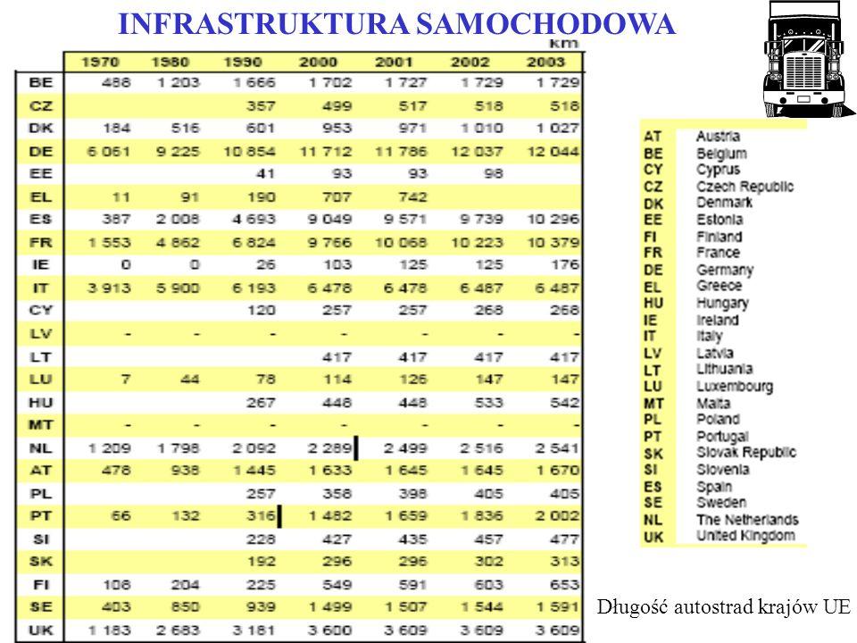 INFRASTRUKTURA SAMOCHODOWA Prędkość miarodajna [km/h]