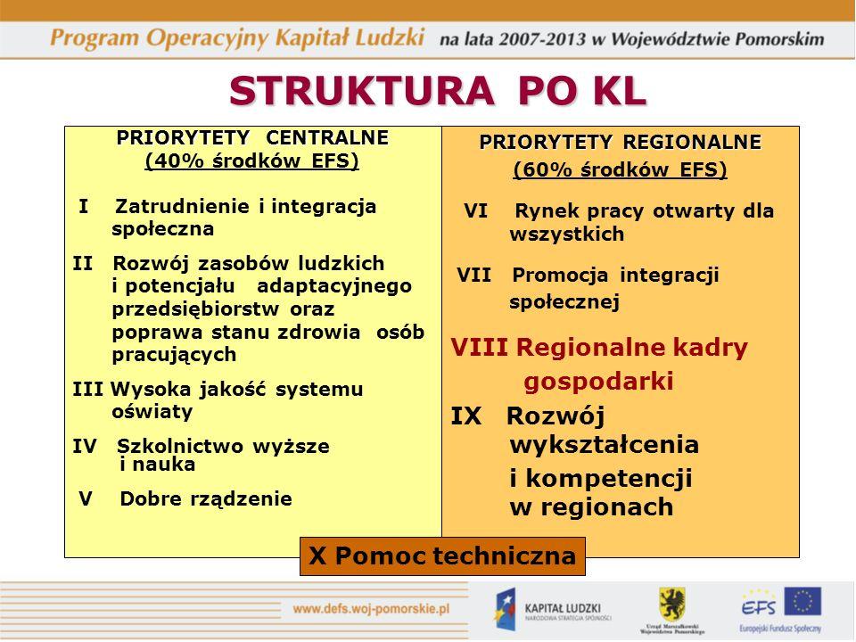 STRUKTURAPO KL STRUKTURA PO KL PRIORYTETY CENTRALNE (40% środków EFS) I Zatrudnienie i integracja społeczna II Rozwój zasobów ludzkich i potencjału ad