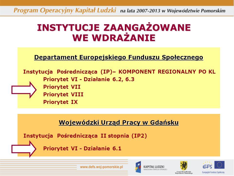 INSTYTUCJE ZAANGAŻOWANE WE WDRAŻANIE Departament Europejskiego Funduszu Społecznego Instytucja Pośrednicząca (IP)– KOMPONENT REGIONALNY PO KL Prioryte