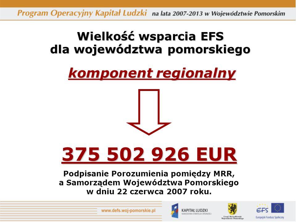 Wielkość wsparcia EFS dla województwa pomorskiego komponent regionalny 375 502 926 EUR Podpisanie Porozumienia pomiędzy MRR, a Samorządem Województwa
