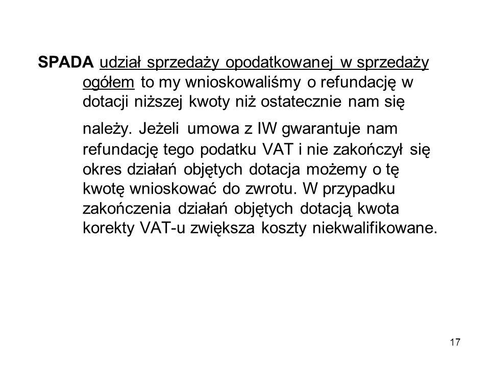 17 SPADA udział sprzedaży opodatkowanej w sprzedaży ogółem to my wnioskowaliśmy o refundację w dotacji niższej kwoty niż ostatecznie nam się należy.