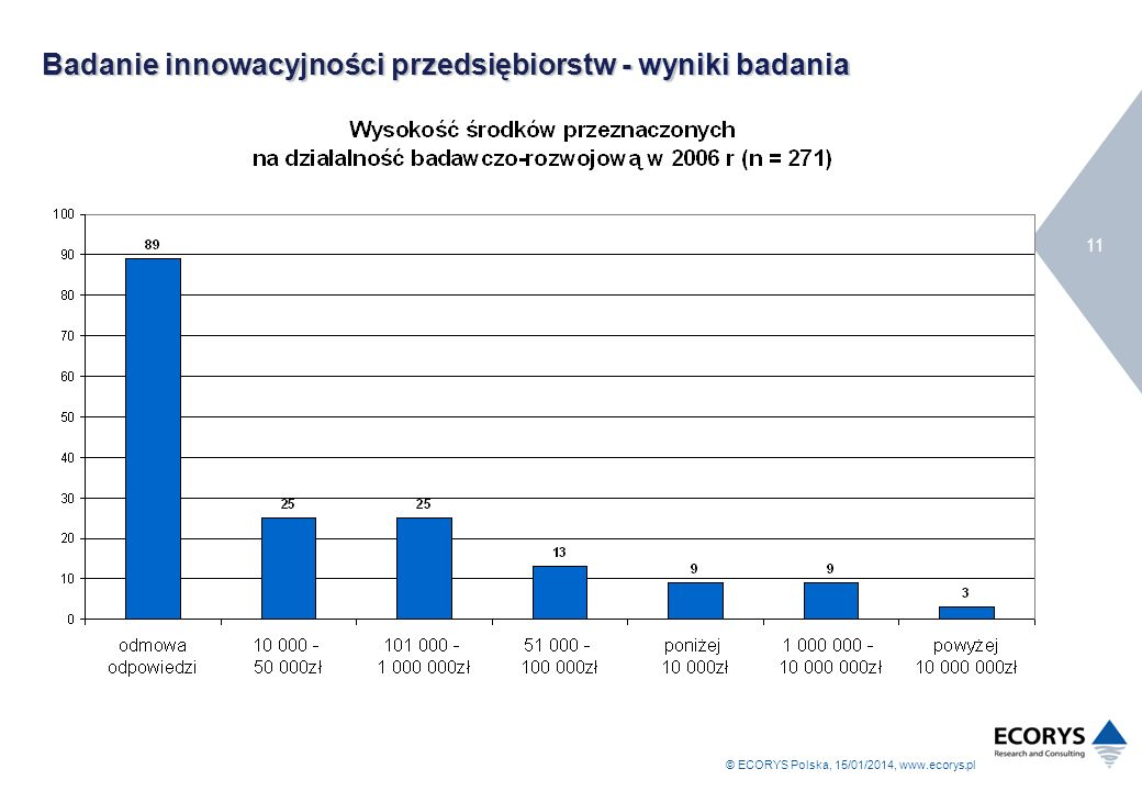 © ECORYS Polska, 15/01/2014, www.ecorys.pl 11 Badanie innowacyjności przedsiębiorstw - wyniki badania