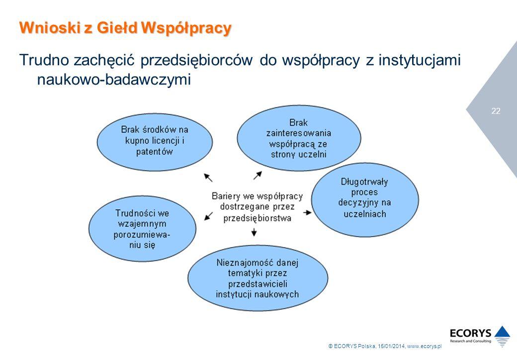 © ECORYS Polska, 15/01/2014, www.ecorys.pl 22 Wnioski z Giełd Współpracy Trudno zachęcić przedsiębiorców do współpracy z instytucjami naukowo-badawczy