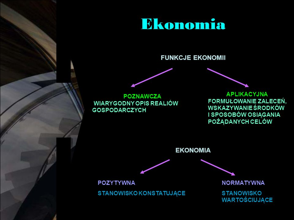 Ekonomia FUNKCJE EKONOMII APLIKACYJNA FORMUŁOWANIE ZALECEŃ, WSKAZYWANIE ŚRODKÓW I SPOSOBÓW OSIĄGANIA POŻĄDANYCH CELÓW POZNAWCZA WIARYGODNY OPIS REALIÓW GOSPODARCZYCH EKONOMIA POZYTYWNA STANOWISKO KONSTATUJĄCE NORMATYWNA STANOWISKO WARTOŚCIUJĄCE