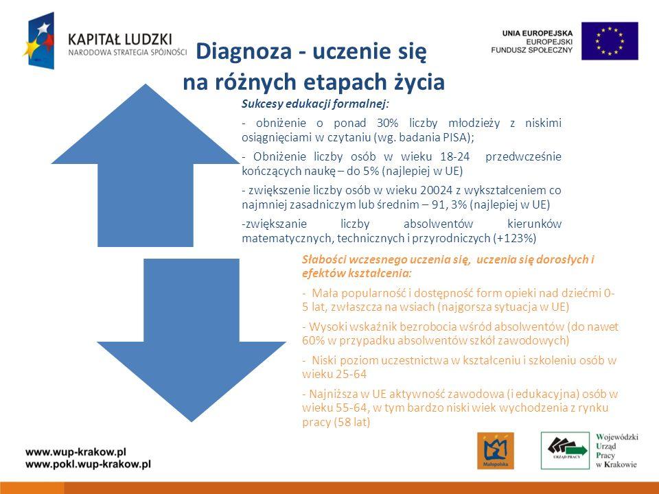 Diagnoza - uczenie się na różnych etapach życia Sukcesy edukacji formalnej: - obniżenie o ponad 30% liczby młodzieży z niskimi osiągnięciami w czytaniu (wg.