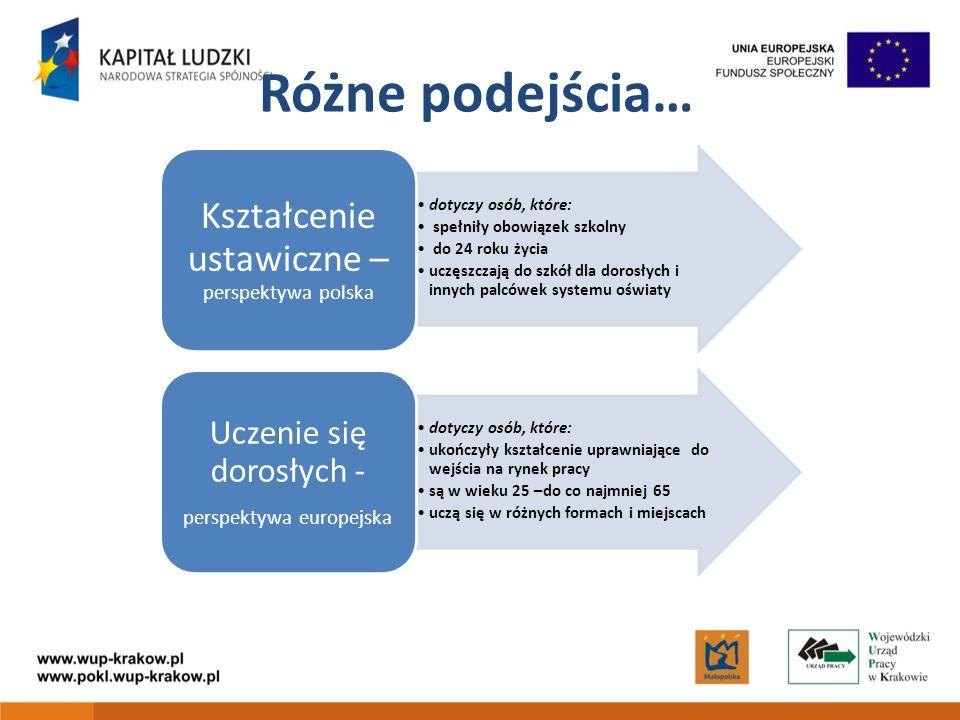 Różne podejścia… dotyczy osób, które: spełniły obowiązek szkolny do 24 roku życia uczęszczają do szkół dla dorosłych i innych palcówek systemu oświaty Kształcenie ustawiczne – perspektywa polska dotyczy osób, które: ukończyły kształcenie uprawniające do wejścia na rynek pracy są w wieku 25 –do co najmniej 65 uczą się w różnych formach i miejscach Uczenie się dorosłych - perspektywa europejska