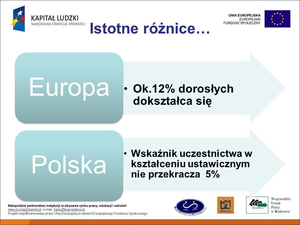 Istotne różnice… Ok.12% dorosłych dokształca się Europa Wskaźnik uczestnictwa w kształceniu ustawicznym nie przekracza 5% Polska