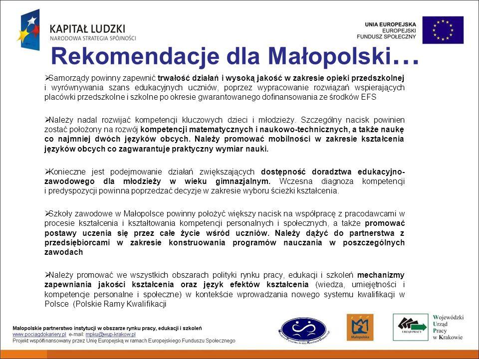 Rekomendacje dla Małopolski … Samorządy powinny zapewnić trwałość działań i wysoką jakość w zakresie opieki przedszkolnej i wyrównywania szans edukacyjnych uczniów, poprzez wypracowanie rozwiązań wspierających placówki przedszkolne i szkolne po okresie gwarantowanego dofinansowania ze środków EFS Należy nadal rozwijać kompetencji kluczowych dzieci i młodzieży.