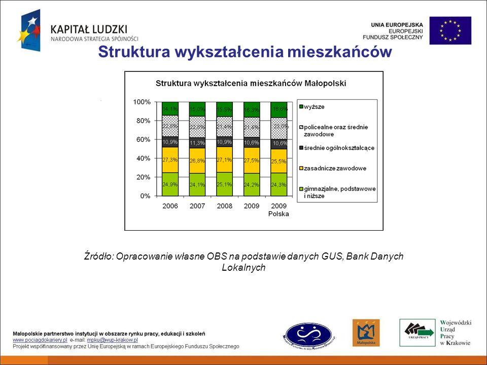 Struktura wykształcenia mieszkańców Źródło: Opracowanie własne OBS na podstawie danych GUS, Bank Danych Lokalnych