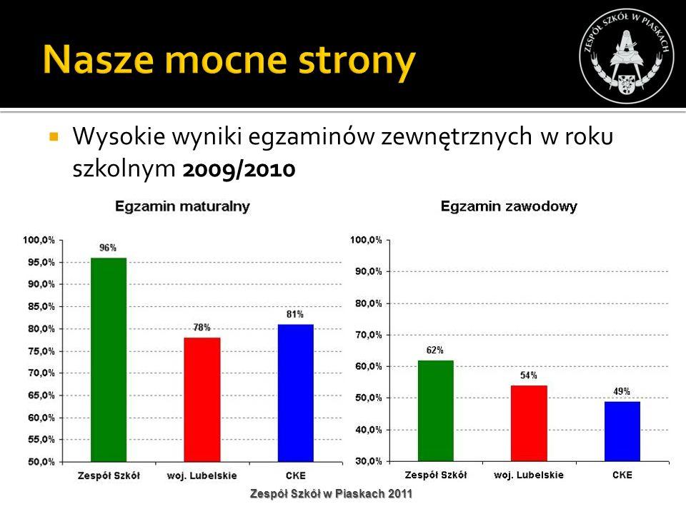 Nasze mocne strony Wysokie wyniki egzaminów zewnętrznych w roku szkolnym 2009/2010 Zespół Szkół w Piaskach 2011