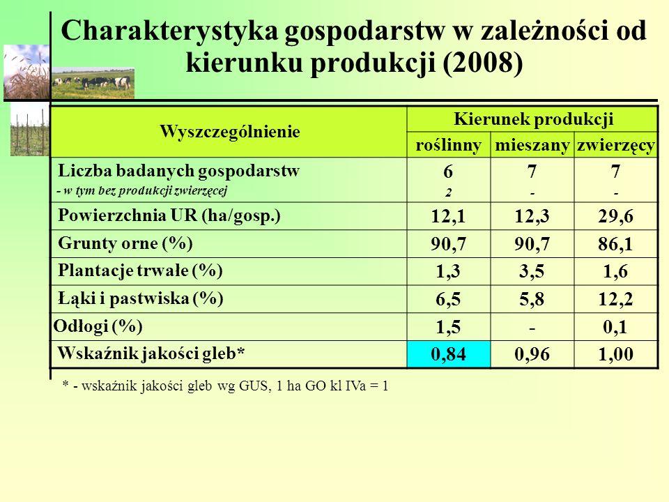 Charakterystyka gospodarstw w zależności od kierunku produkcji (2008) Wyszczególnienie Kierunek produkcji roślinnymieszanyzwierzęcy Liczba badanych go