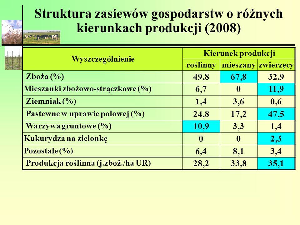 Struktura zasiewów gospodarstw o różnych kierunkach produkcji (2008) Wyszczególnienie Kierunek produkcji roślinnymieszanyzwierzęcy Zboża (%) 49,867,83