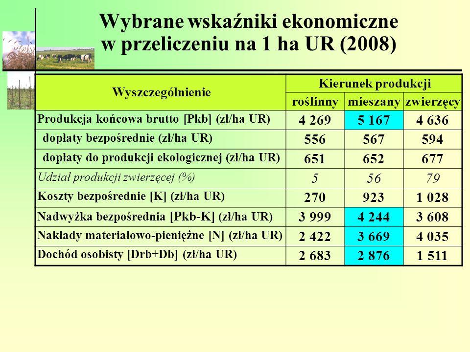 Wybrane wskaźniki ekonomiczne w przeliczeniu na 1 ha UR (2008) Wyszczególnienie Kierunek produkcji roślinnymieszanyzwierzęcy Produkcja końcowa brutto