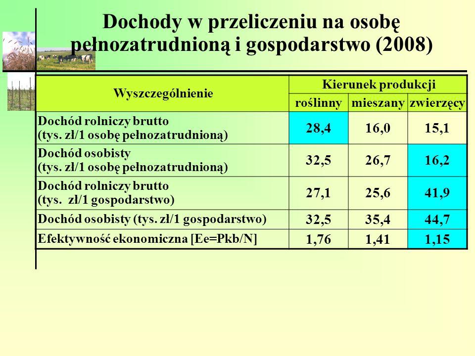 Dochody w przeliczeniu na osobę pełnozatrudnioną i gospodarstwo (2008) Wyszczególnienie Kierunek produkcji roślinnymieszanyzwierzęcy Dochód rolniczy b