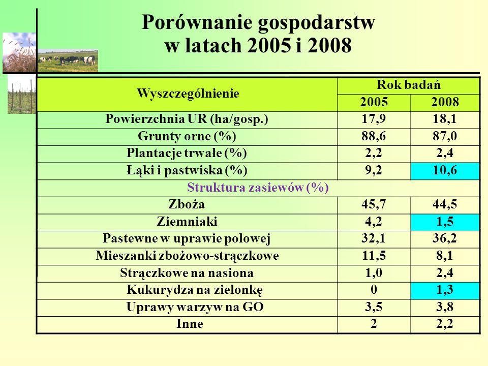 Porównanie gospodarstw w latach 2005 i 2008 Wyszczególnienie Rok badań 20052008 Powierzchnia UR (ha/gosp.) 17,918,1 Grunty orne (%) 88,687,0 Plantacje
