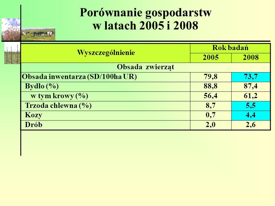 Porównanie gospodarstw w latach 2005 i 2008 Wyszczególnienie Rok badań 20052008 Obsada zwierząt Obsada inwentarza (SD/100ha UR) 79,873,7 Bydło (%) 88,
