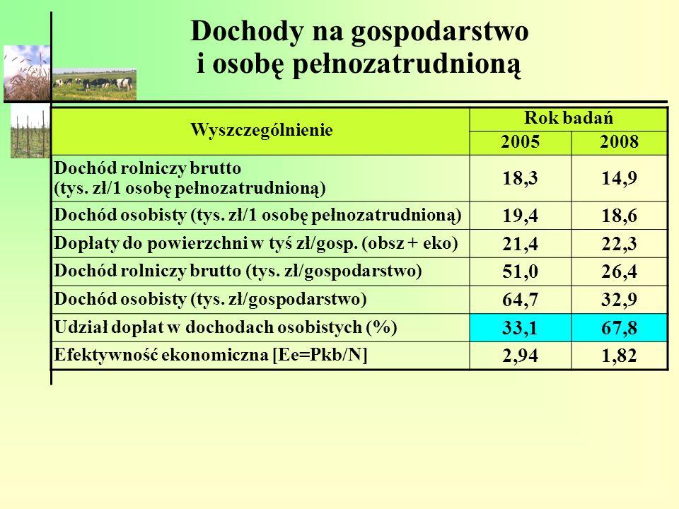 Dochody na gospodarstwo i osobę pełnozatrudnioną Wyszczególnienie Rok badań 20052008 Dochód rolniczy brutto (tys. zł/1 osobę pełnozatrudnioną) 18,314,