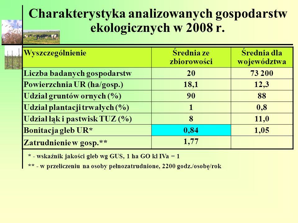 Charakterystyka analizowanych gospodarstw ekologicznych w 2008 r. WyszczególnienieŚrednia ze zbiorowości Średnia dla województwa Liczba badanych gospo