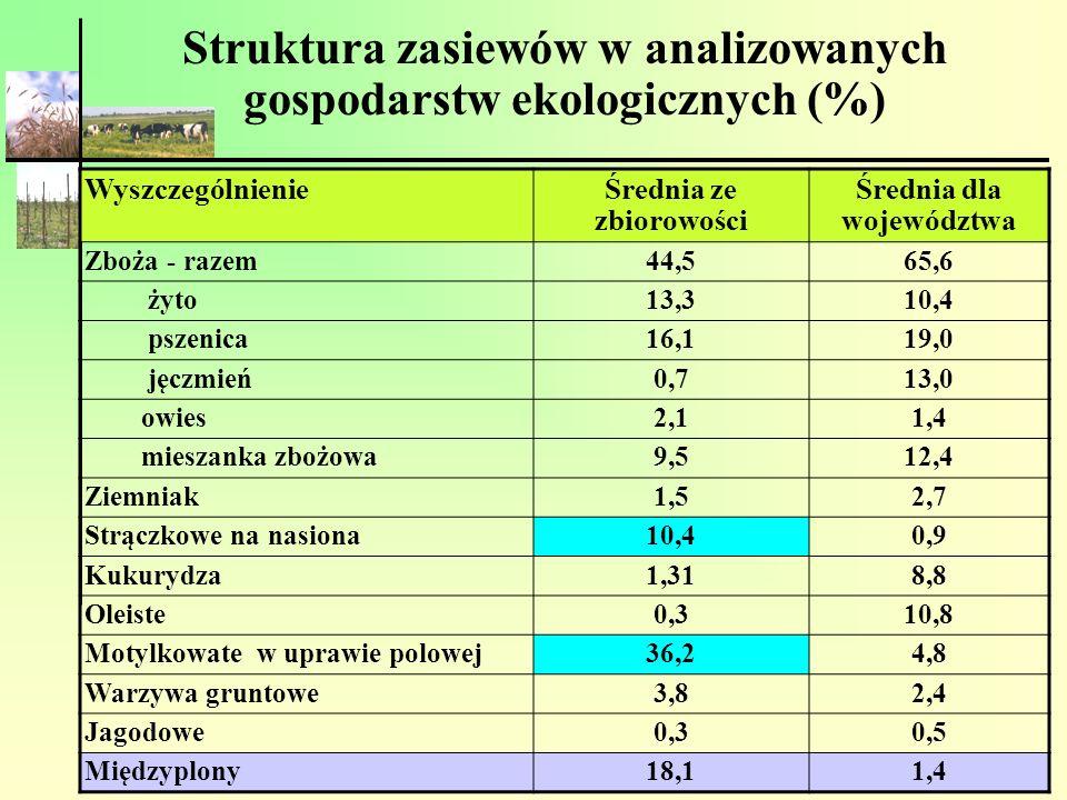 Struktura zasiewów w analizowanych gospodarstw ekologicznych (%) WyszczególnienieŚrednia ze zbiorowości Średnia dla województwa Zboża - razem44,565,6