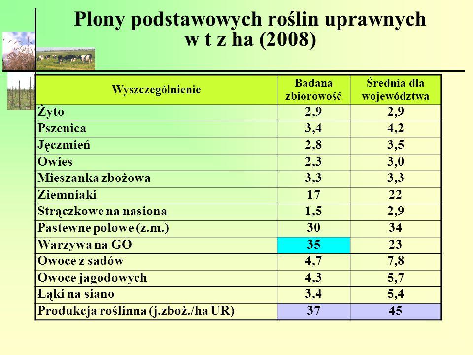 Plony podstawowych roślin uprawnych w t z ha (2008) Wyszczególnienie Badana zbiorowość Średnia dla województwa Żyto2,9 Pszenica3,44,2 Jęczmień2,83,5 O