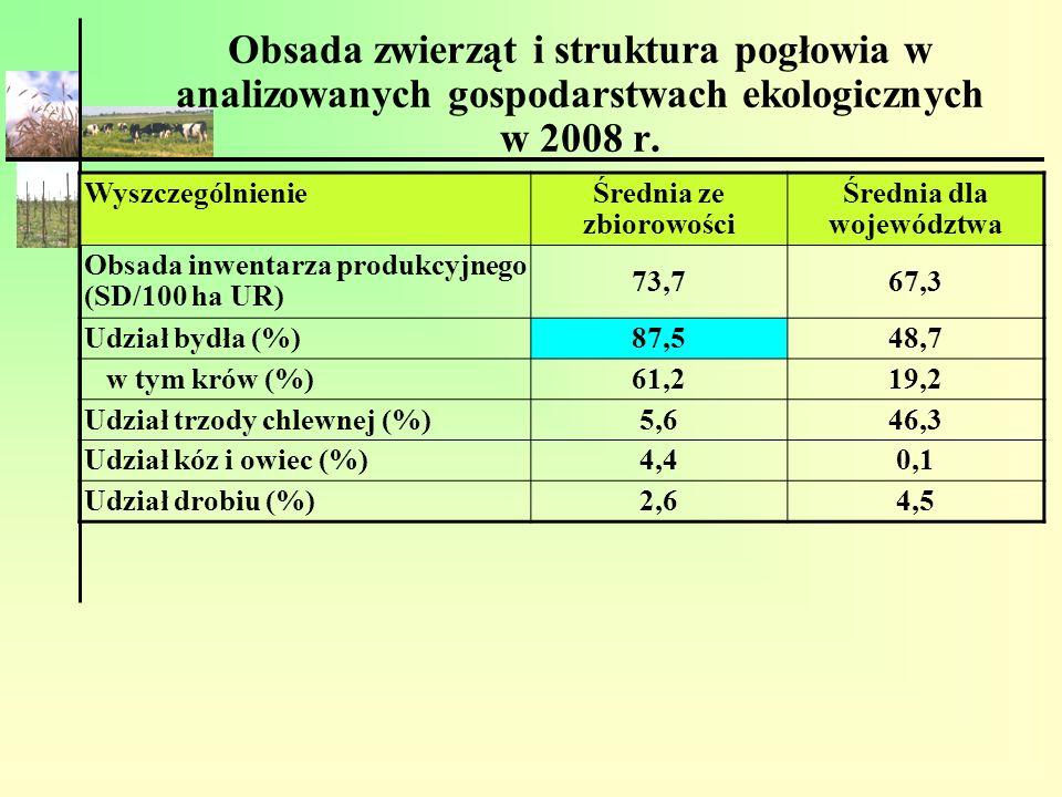 Produkcja zwierzęca w analizowanych gospodarstwach ekologicznych (2008) WyszczególnienieŚrednia ze zbiorowości Średnia dla województwa Wydajność mleczna krów (l/szt/rok) 45833818 Produkcja mleka (l/ha UR) 1519599 Produkcja żywca wołowego (kg/ha UR) 16424 Produkcja żywca wieprzowego (kg/ha UR) 54187 Produkcja zwierzęca (jedn.