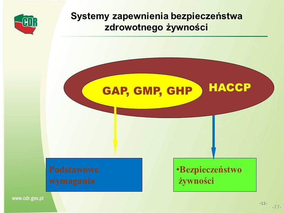 Systemy zapewnienia bezpieczeństwa zdrowotnego żywności -11- HACCP GAP, GMP, GHP Podstawowe wymagania Bezpieczeństwo żywności
