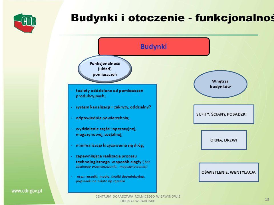 CENTRUM DORADZTWA ROLNICZEGO W BRWINOWIE ODDZIAŁ W RADOMIU 15 Budynki i otoczenie - funkcjonalność Budynki Funkcjonalność (układ) pomieszczeń Wnętrza