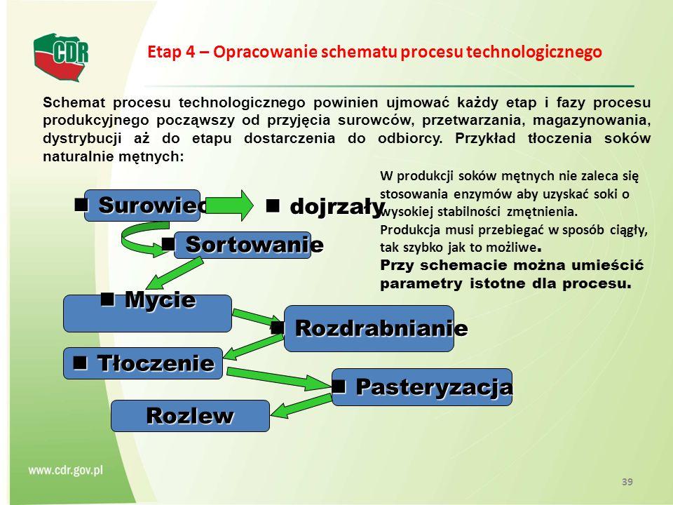 Etap 4 – Etap 4 – Opracowanie schematu procesu technologicznego Schemat procesu technologicznego powinien ujmować każdy etap i fazy procesu produkcyjn