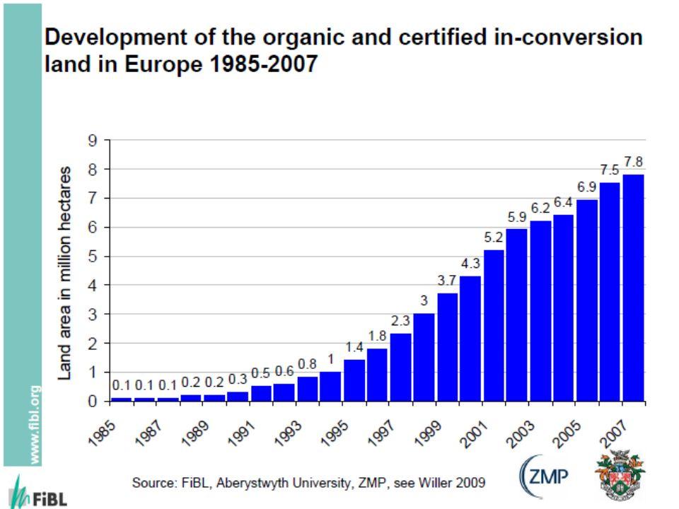 Rolnictwo EKO w UE (2008) KrajUR tys.