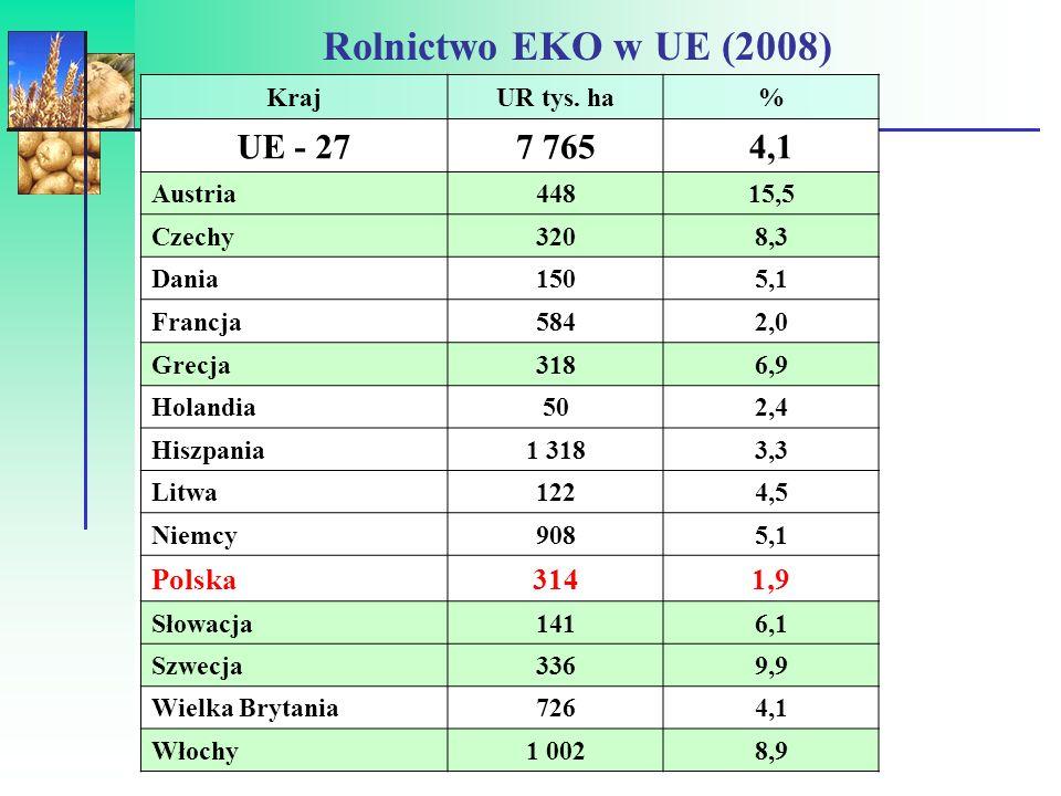 UR –EKO %) w krajach UE - 2007 śred. 4,1%)