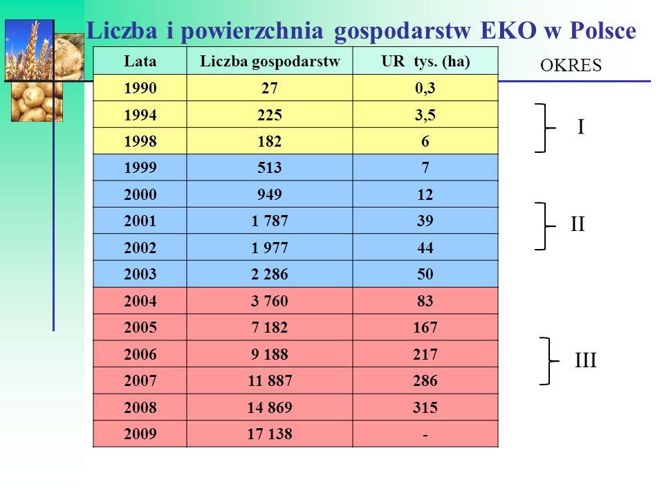 Liczba gospodarstw ekologicznych (2008)