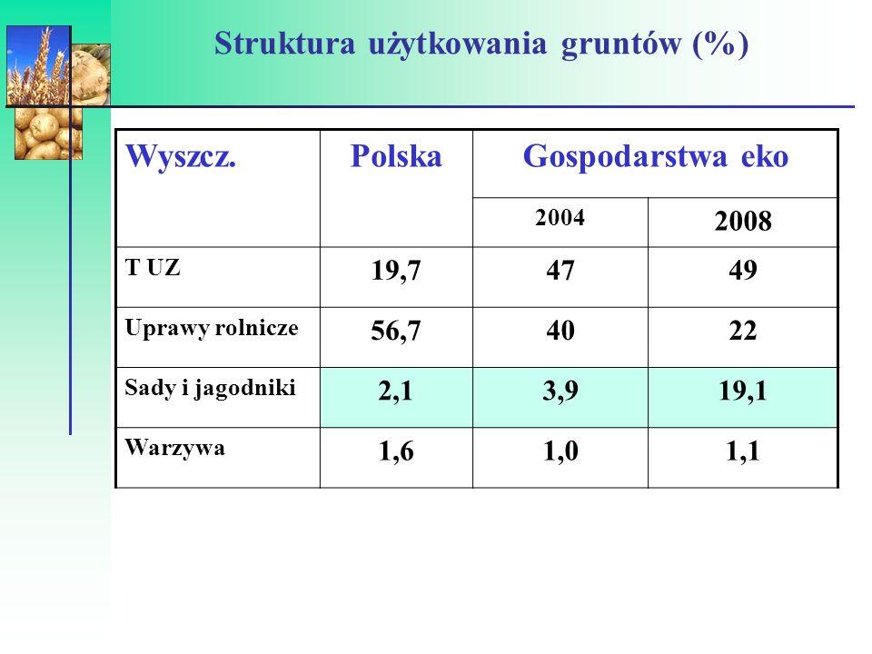 Struktura zasiewów (%) w 2007 r.