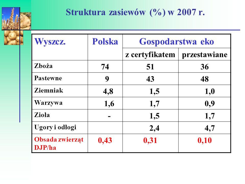 Struktura użytkowania gruntów (2007) Grupa obszarowa gospodarstw < 22 - 55 -1010-2020-50>50 GO 4846524948 TUZ 213033353840 Sady 28231315129 DJP/ha0,300,430,460,400,330,16